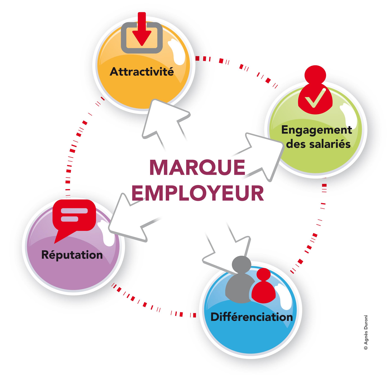 Les bénéfices d'une marque employeur qui rayonne